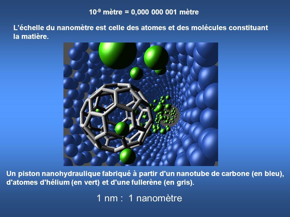 10 -9 mètre = 0,000 000 001 mètre 1 nanomètre Léchelle du nanomètre est celle des atomes et des molécules constituant la matière. 1 nm : Un piston nan