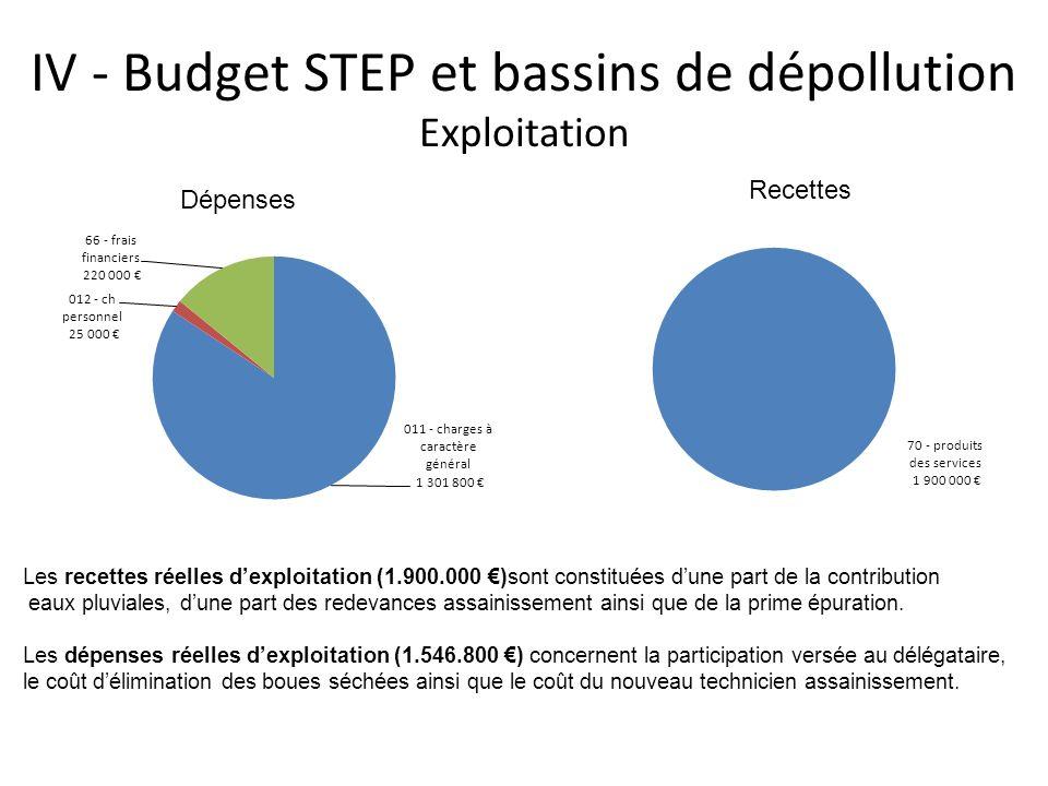 IV - Budget STEP et bassins de dépollution Exploitation Les recettes réelles dexploitation (1.900.000 )sont constituées dune part de la contribution e