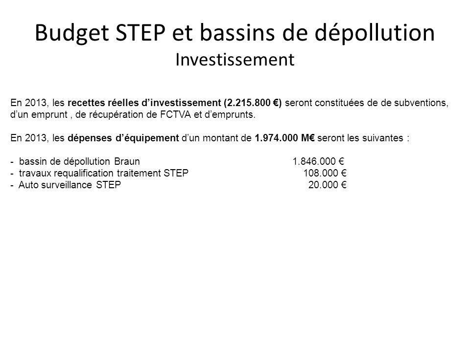 Budget STEP et bassins de dépollution Investissement En 2013, les recettes réelles dinvestissement (2.215.800 ) seront constituées de de subventions,