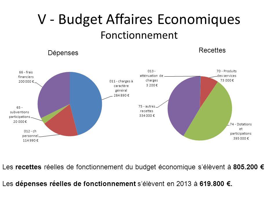 V - Budget Affaires Economiques Fonctionnement Les recettes réelles de fonctionnement du budget économique sélèvent à 805.200 Les dépenses réelles de