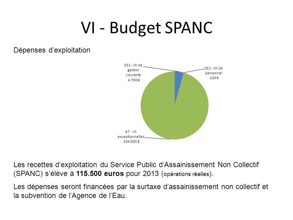 VI - Budget SPANC Les recettes dexploitation du Service Public dAssainissement Non Collectif (SPANC) sélève à 115.500 euros pour 2013 ( opérations rée