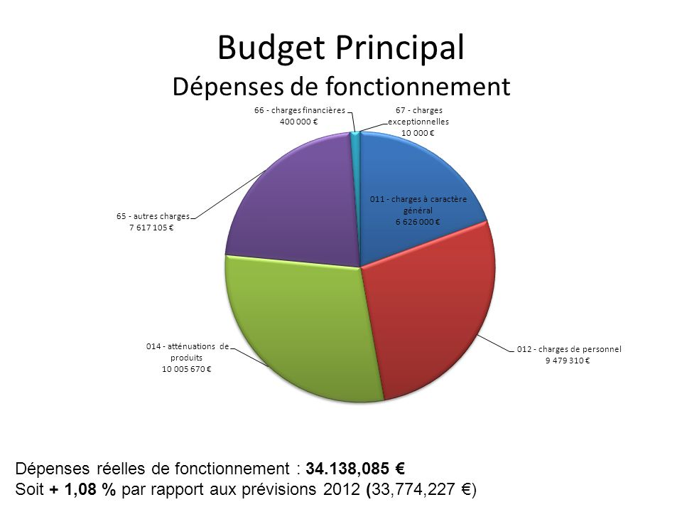 Budget Principal Dépenses de fonctionnement Dépenses réelles de fonctionnement : 34.138,085 Soit + 1,08 % par rapport aux prévisions 2012 (33,774,227
