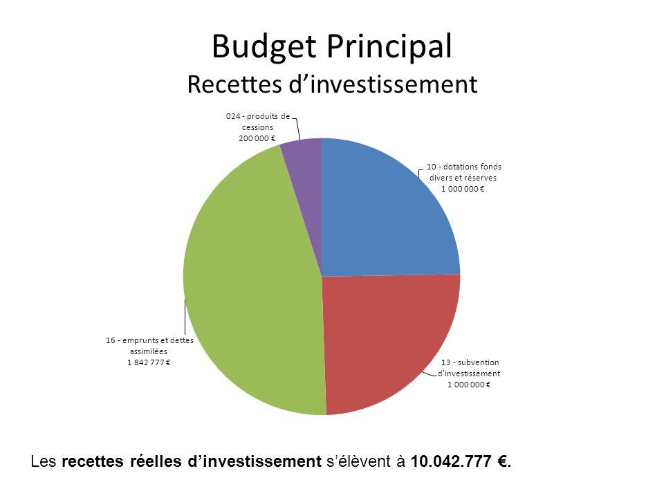 Budget Principal Dépenses dinvestissement Les dépenses réelles dinvestissement sélèvent à 13.485.250.