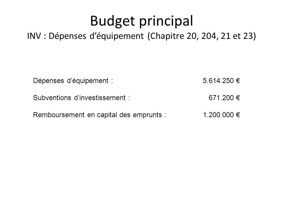 Budget principal INV : Dépenses déquipement (Chapitre 20, 204, 21 et 23) Dépenses déquipement : 5.614.250 Subventions dinvestissement : 671.200 Rembou