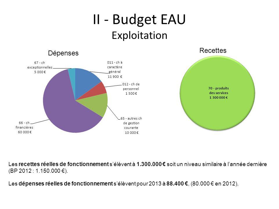 II - Budget EAU Exploitation Les recettes réelles de fonctionnement sélèvent à 1.300.000 soit un niveau similaire à lannée dernière (BP 2012 : 1.150.0