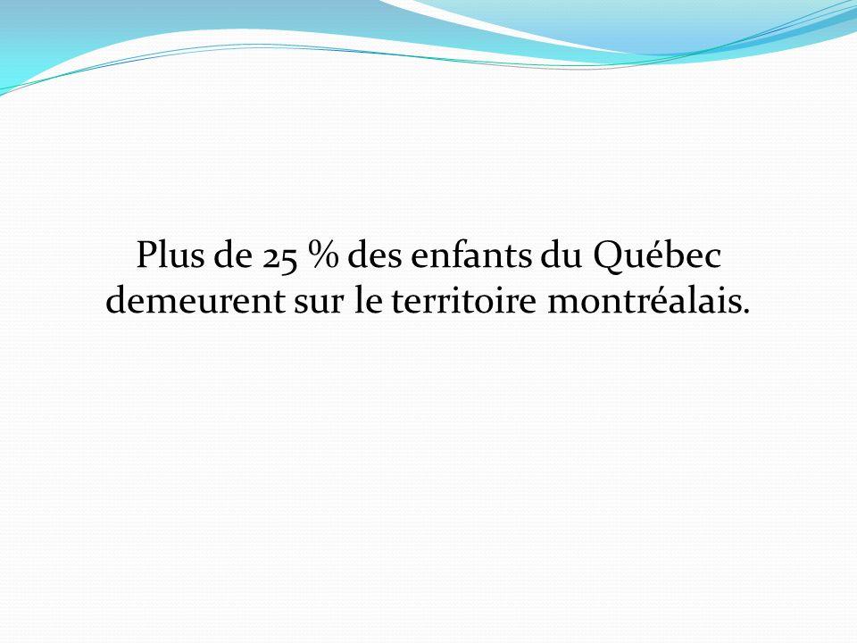 Plus de 25 % des enfants du Québec demeurent sur le territoire montréalais.