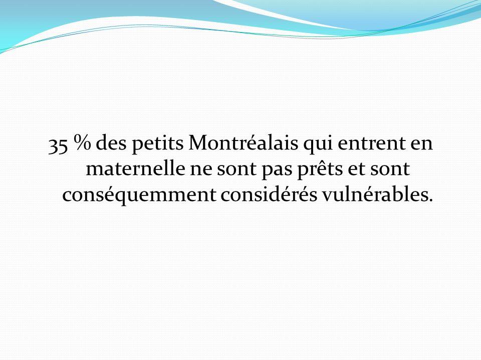 35 % des petits Montréalais qui entrent en maternelle ne sont pas prêts et sont conséquemment considérés vulnérables.