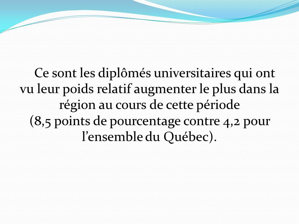 Ce sont les diplômés universitaires qui ont vu leur poids relatif augmenter le plus dans la région au cours de cette période (8,5 points de pourcentage contre 4,2 pour lensemble du Québec).