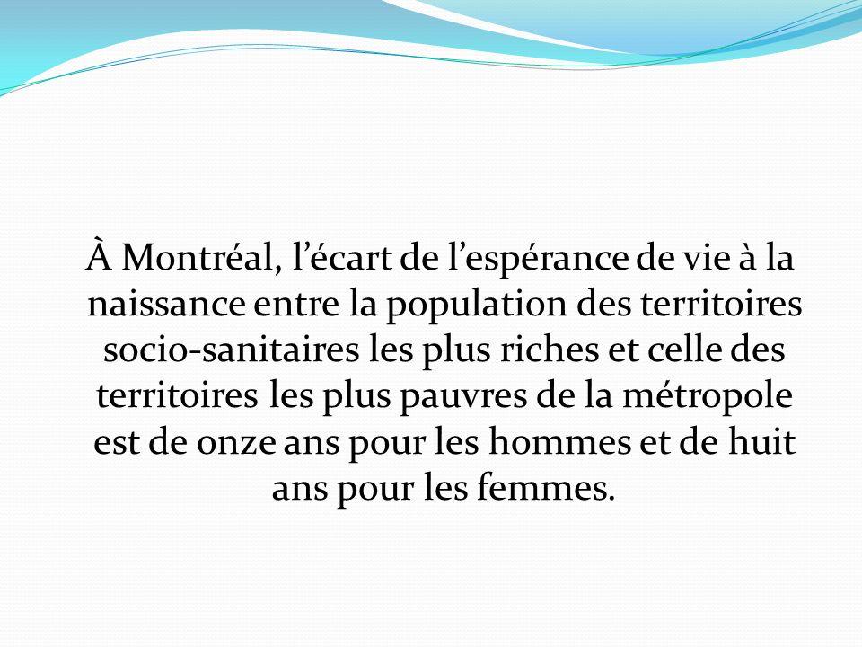 À Montréal, lécart de lespérance de vie à la naissance entre la population des territoires socio-sanitaires les plus riches et celle des territoires les plus pauvres de la métropole est de onze ans pour les hommes et de huit ans pour les femmes.