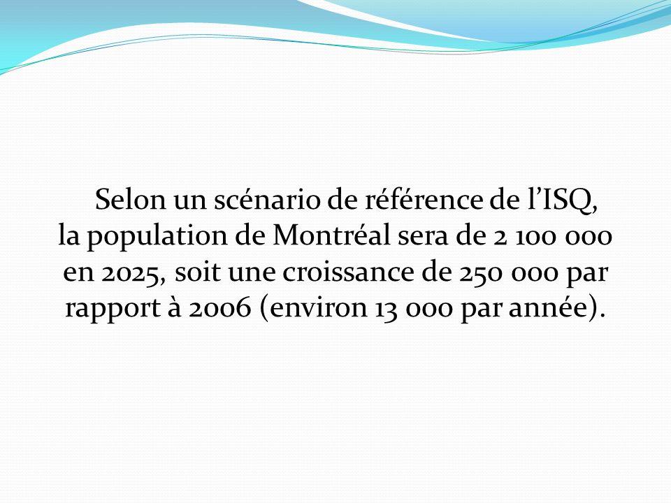 Selon un scénario de référence de lISQ, la population de Montréal sera de 2 100 000 en 2025, soit une croissance de 250 000 par rapport à 2006 (environ 13 000 par année).