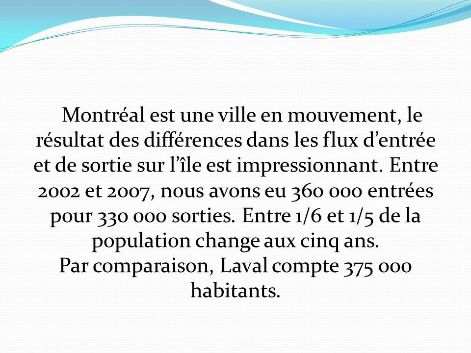 Montréal est une ville en mouvement, le résultat des différences dans les flux dentrée et de sortie sur lîle est impressionnant.