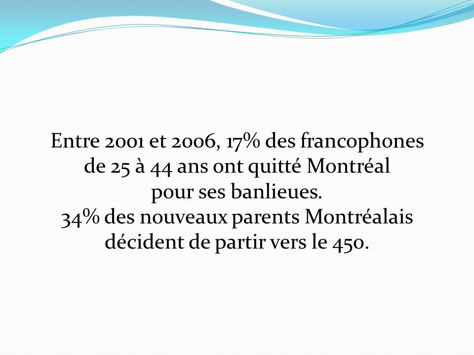 Entre 2001 et 2006, 17% des francophones de 25 à 44 ans ont quitté Montréal pour ses banlieues.