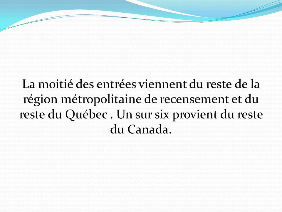 La moitié des entrées viennent du reste de la région métropolitaine de recensement et du reste du Québec.