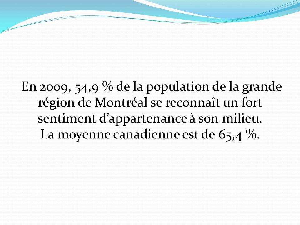 En 2009, 54,9 % de la population de la grande région de Montréal se reconnaît un fort sentiment dappartenance à son milieu.