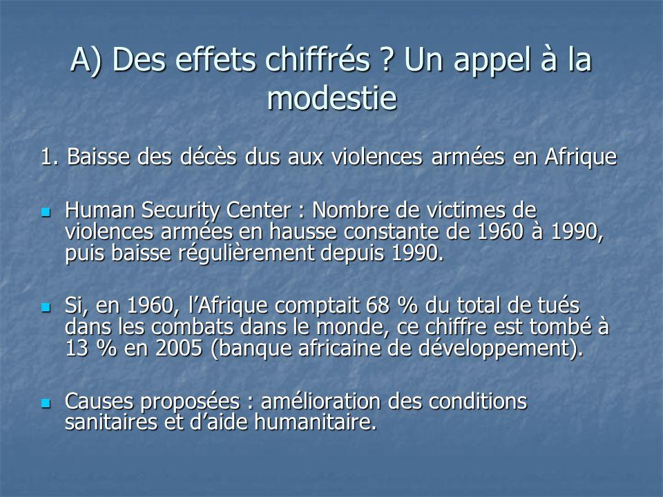 A) Des effets chiffrés ? Un appel à la modestie 1. Baisse des décès dus aux violences armées en Afrique Human Security Center : Nombre de victimes de