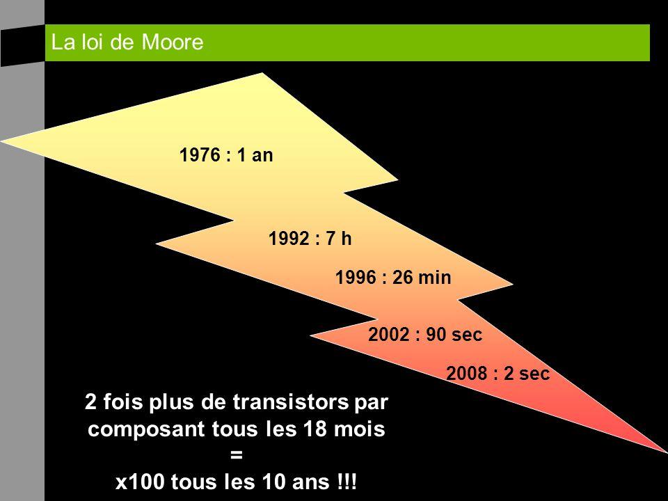 La loi de Moore 1976 : 1 an 1996 : 26 min 2002 : 90 sec 2008 : 2 sec 1992 : 7 h 2 fois plus de transistors par composant tous les 18 mois = x100 tous les 10 ans !!!