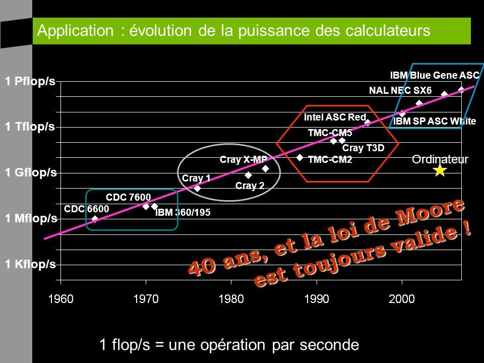 Application : évolution de la puissance des calculateurs 1 Kflop/s 1 Mflop/s 1 Gflop/s 1 Tflop/s 1 Pflop/s CDC 6600 CDC 7600 IBM 360/195 Cray 1 Cray X-MP Cray 2 TMC-CM2 TMC-CM5 Cray T3D Intel ASC Red IBM SP ASC White NAL NEC SX6 IBM Blue Gene ASC Ordinateur 40 ans, et la loi de Moore est toujours valide .