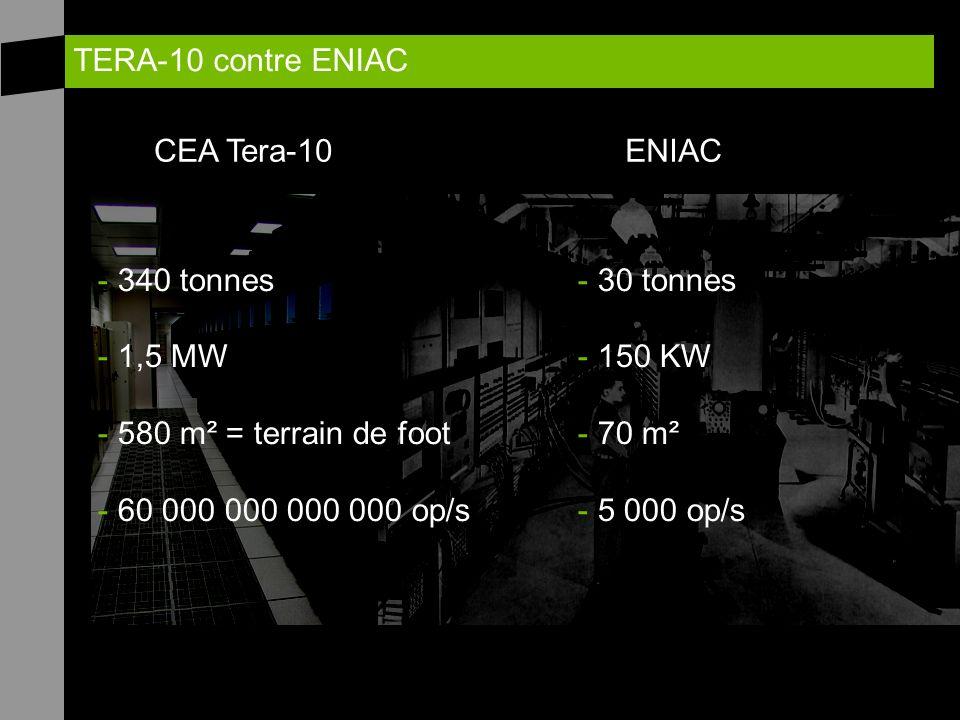 TERA-10 contre ENIAC ENIACCEA Tera-10 - 340 tonnes - 1,5 MW - 580 m² = terrain de foot - 60 000 000 000 000 op/s - 30 tonnes - 150 KW - 70 m² - 5 000