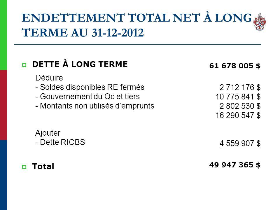 ENDETTEMENT TOTAL NET À LONG TERME AU 31-12-2012 DETTE À LONG TERME Déduire - Soldes disponibles RE fermés - Gouvernement du Qc et tiers - Montants no