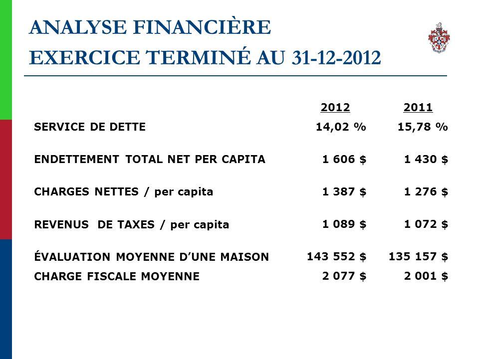 ANALYSE FINANCIÈRE EXERCICE TERMINÉ AU 31-12-2012 SERVICE DE DETTE ENDETTEMENT TOTAL NET PER CAPITA CHARGES NETTES / per capita REVENUS DE TAXES / per capita ÉVALUATION MOYENNE DUNE MAISON CHARGE FISCALE MOYENNE 2012 14,02 % 1 606 $ 1 387 $ 1 089 $ 143 552 $ 2 077 $ 2011 15,78 % 1 430 $ 1 276 $ 1 072 $ 135 157 $ 2 001 $