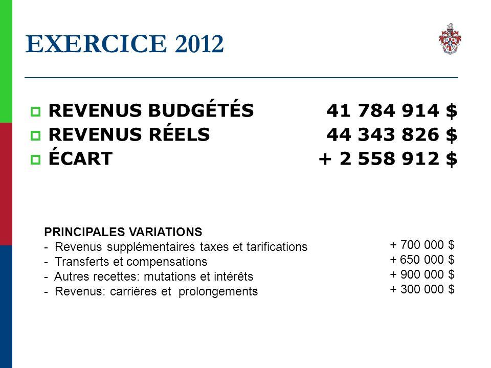 EXERCICE 2012 REVENUS BUDGÉTÉS41 784 914 $ REVENUS RÉELS44 343 826 $ ÉCART+ 2 558 912 $ PRINCIPALES VARIATIONS - Revenus supplémentaires taxes et tari