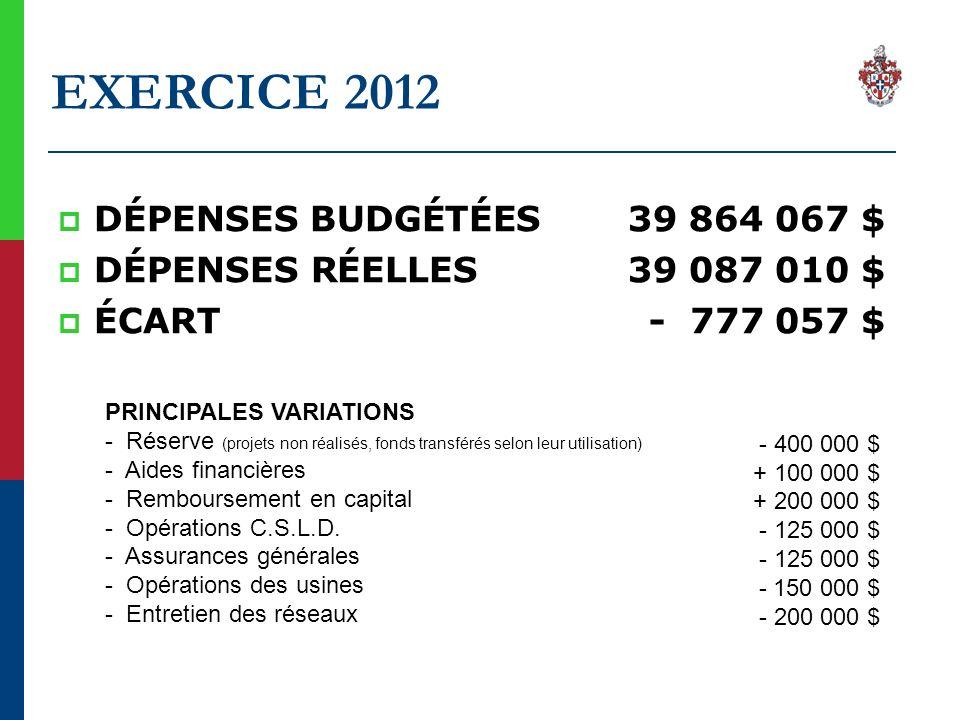EXERCICE 2012 DÉPENSES BUDGÉTÉES 39 864 067 $ DÉPENSES RÉELLES 39 087 010 $ ÉCART - 777 057 $ PRINCIPALES VARIATIONS - Réserve (projets non réalisés, fonds transférés selon leur utilisation) - Aides financières - Remboursement en capital - Opérations C.S.L.D.