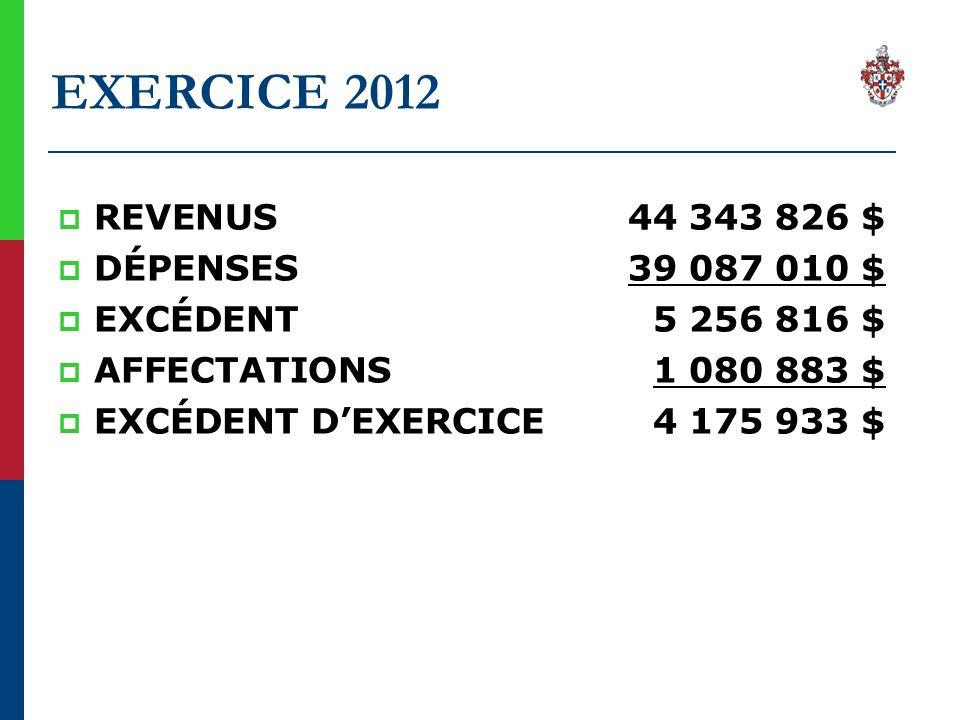 EXERCICE 2012 REVENUS 44 343 826 $ DÉPENSES 39 087 010 $ EXCÉDENT 5 256 816 $ AFFECTATIONS 1 080 883 $ EXCÉDENT DEXERCICE 4 175 933 $