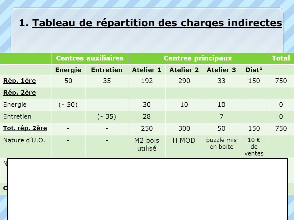 Centres auxiliairesCentres principauxTotal EnergieEntretienAtelier 1Atelier 2Atelier 3Dist° Rép. 1ère 503519229033150750 Rép. 2ère Energie (- 50)3010