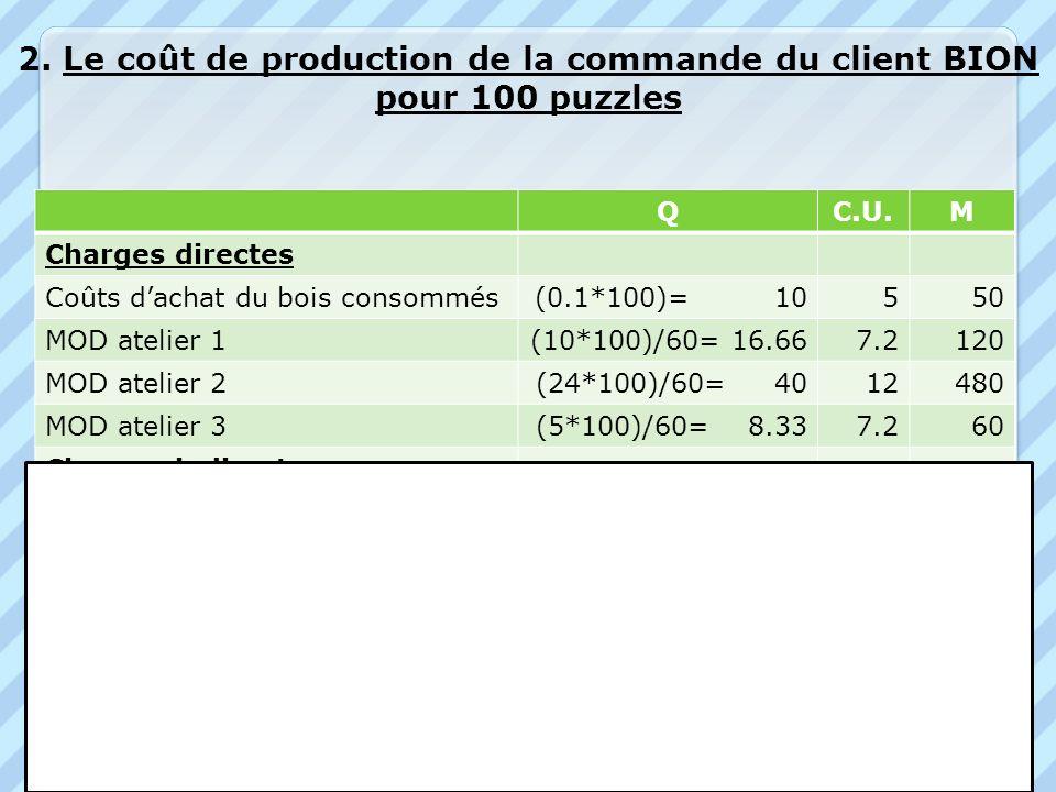 2. Le coût de production de la commande du client BION pour 100 puzzles QC.U.M Charges directes Coûts dachat du bois consommés(0.1*100)= 10550 MOD ate