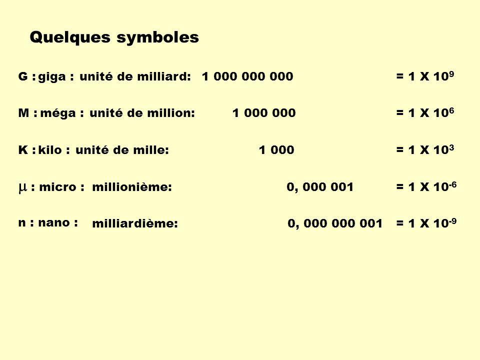 Quelques symboles unité de milliard:1 000 000 000G :giga := 1 X 10 9 unité de million:1 000 000M :méga := 1 X 10 6 millionième:0, 000 001 : micro : =