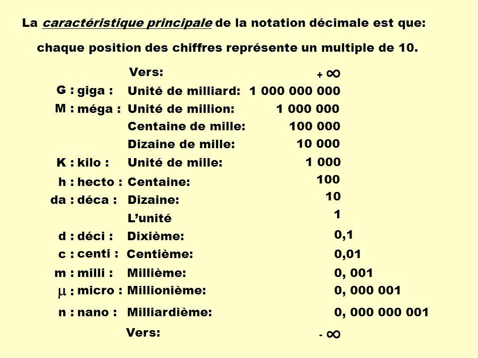 Exercices Calcule les quantités suivantes: 1,5 X 10 5 X 3 X 10 6 =4,5 X 10 11 4 X 10 34 X 2 X 10 6 =8 X 10 40 2,5 X 10 5 X 5 X 10 3 =1,25 X 10 9 Attention: 2,5 X 5 = 12,5et10 5 X 10 3 = 10 8 mais 12,5 nest pas un nombre compris entre 1 et 10.