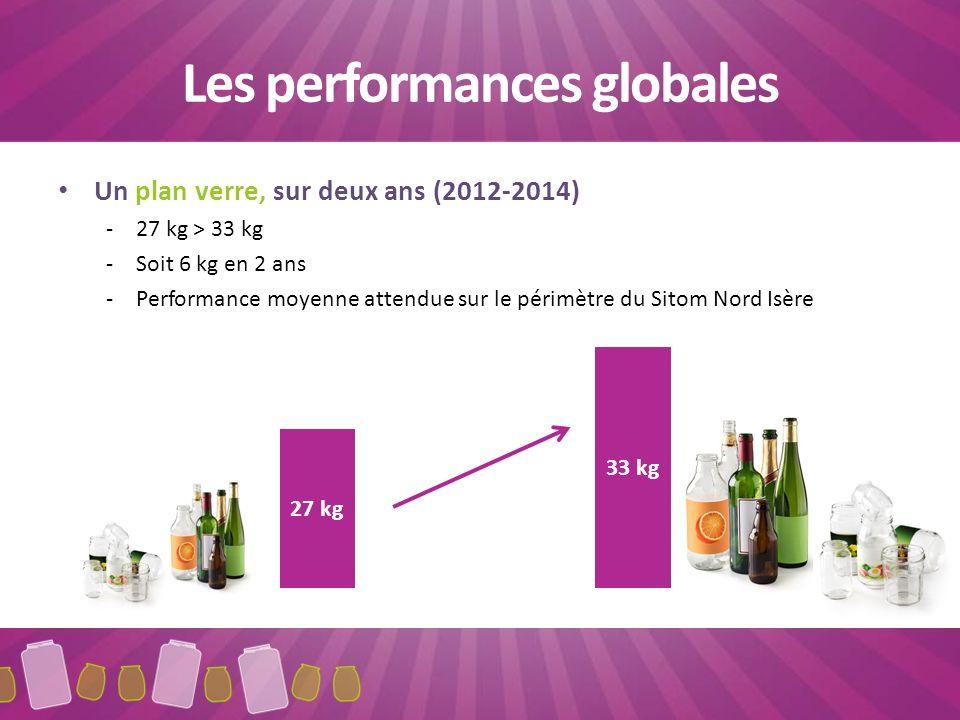 Les performances globales Un plan verre, sur deux ans (2012-2014) -27 kg > 33 kg -Soit 6 kg en 2 ans -Performance moyenne attendue sur le périmètre du Sitom Nord Isère 27 kg 33 kg