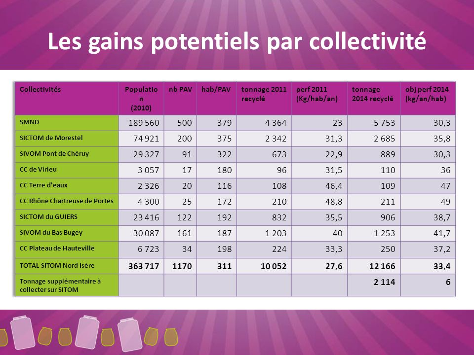 Les gains potentiels par collectivité