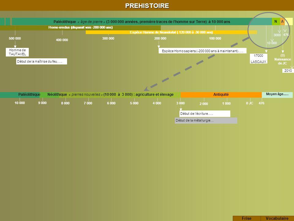 PREHISTOIRE Homme de TAUTAVEL Paléolithique « âge de pierre » (3 000 000 années, première traces de lhomme sur Terre) à 10 000 ans Début de la métallurgie… 400 000 100 000 (0) Naissance de JC 500 000 200 000 300 000 Paléolithique 10 000 3000 Espèce Homme de Neandertal (-120 000 à -30 000 ans) A 2010 Homo erectus (disparait vers -200 000 ans) Néolithique « pierres nouvelles » (10 000 à 3 000) : agriculture et élevageAntiquité 476 10 0009 000 8 000 7 000 6 000 5 000 4 000 3 000 2 000 1 000 0 JC Moyen âge..… Début de lécriture…..