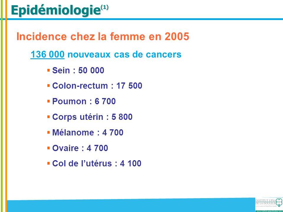 Epidémiologie (1) Incidence chez la femme en 2005 136 000 nouveaux cas de cancers Sein : 50 000 Colon-rectum : 17 500 Poumon : 6 700 Corps utérin : 5