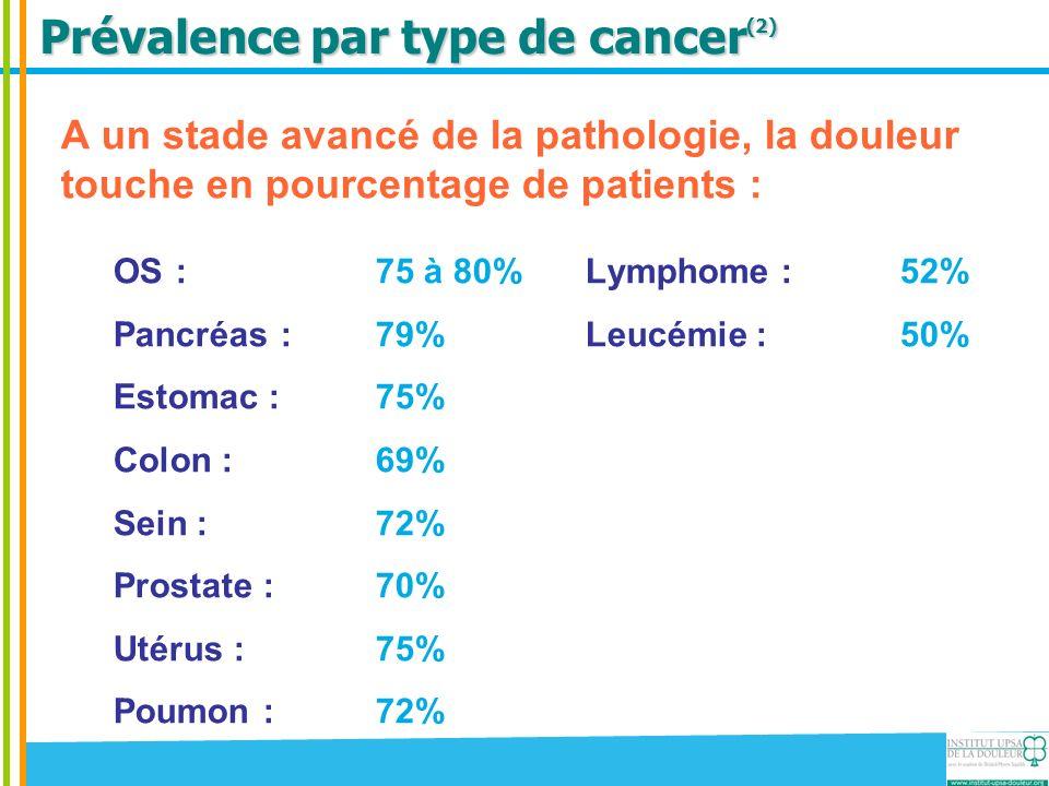 Prévalence par type de cancer (2) A un stade avancé de la pathologie, la douleur touche en pourcentage de patients : OS :75 à 80%Lymphome : 52% Pancré