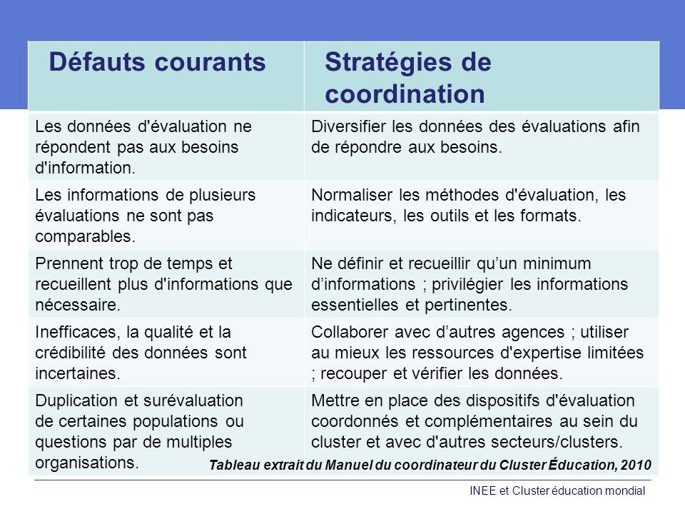 Défauts courantsStratégies de coordination Les données d'évaluation ne répondent pas aux besoins d'information. Diversifier les données des évaluation