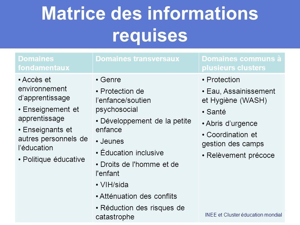 Matrice des informations requises Domaines fondamentaux Domaines transversauxDomaines communs à plusieurs clusters Accès et environnement dapprentissa