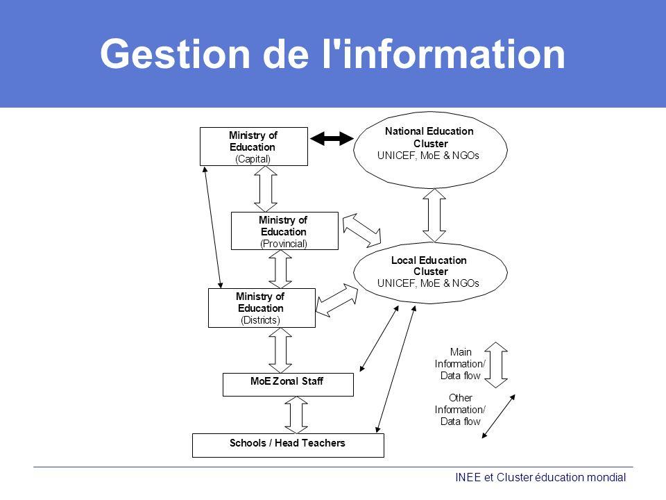 Gestion de l'information INEE et Cluster éducation mondial