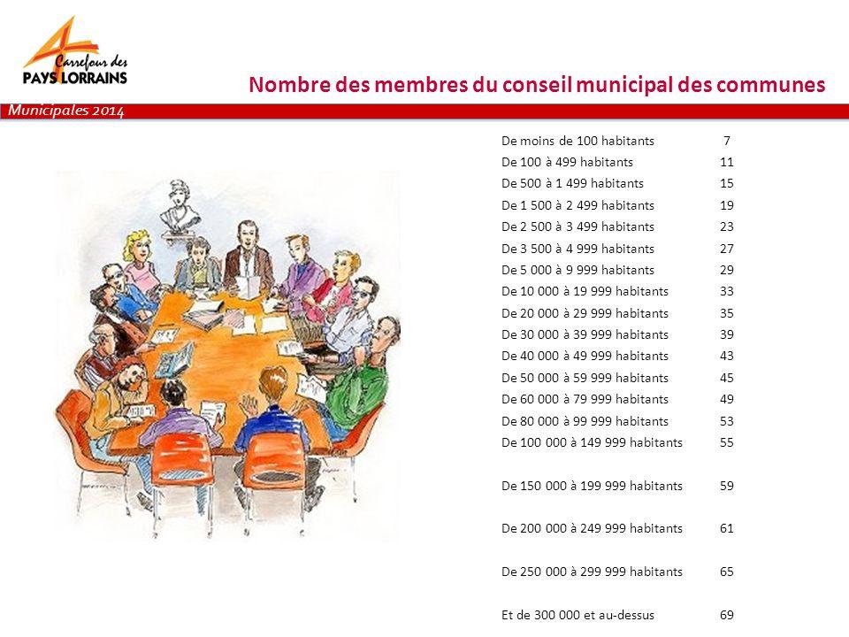 Municipales 2014 De moins de 100 habitants7 De 100 à 499 habitants11 De 500 à 1 499 habitants15 De 1 500 à 2 499 habitants19 De 2 500 à 3 499 habitant