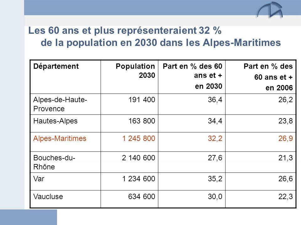 Les 60 ans et plus représenteraient 32 % de la population en 2030 dans les Alpes-Maritimes DépartementPopulation 2030 Part en % des 60 ans et + en 203