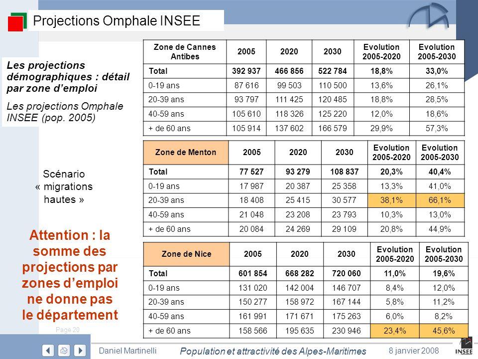 Page 20 Population et attractivité des Alpes-Maritimes Daniel Martinelli8 janvier 2008 Scénario « migrations hautes » Les projections démographiques :
