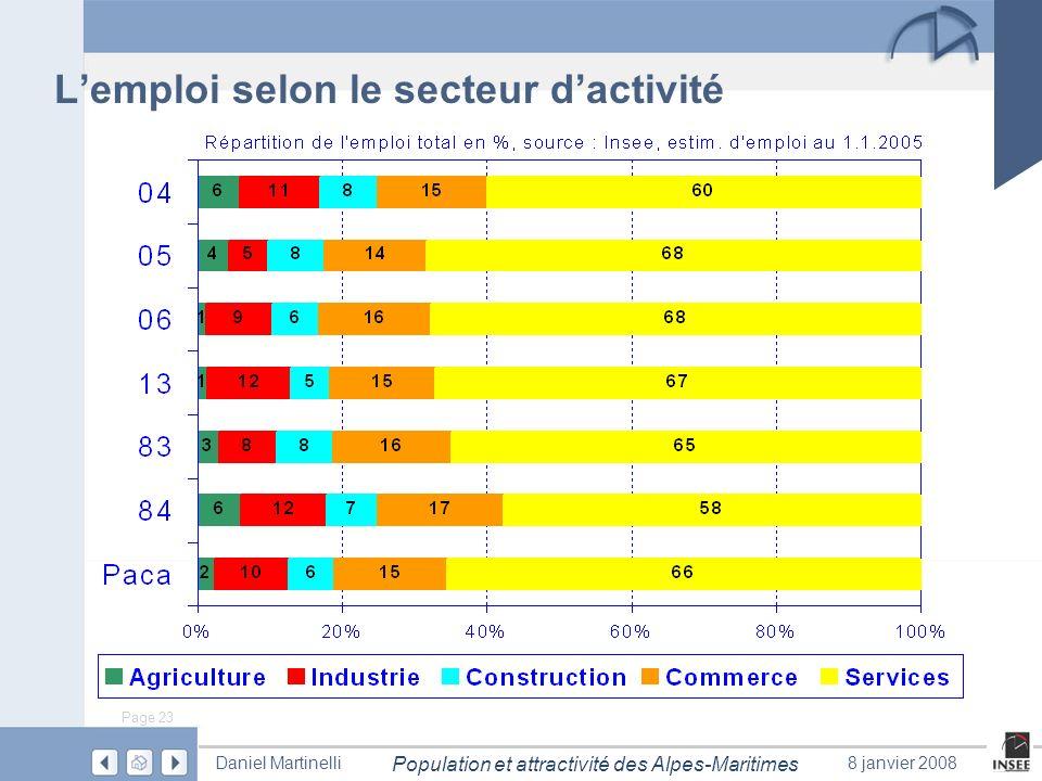 Page 23 Population et attractivité des Alpes-Maritimes Daniel Martinelli8 janvier 2008 Lemploi selon le secteur dactivité