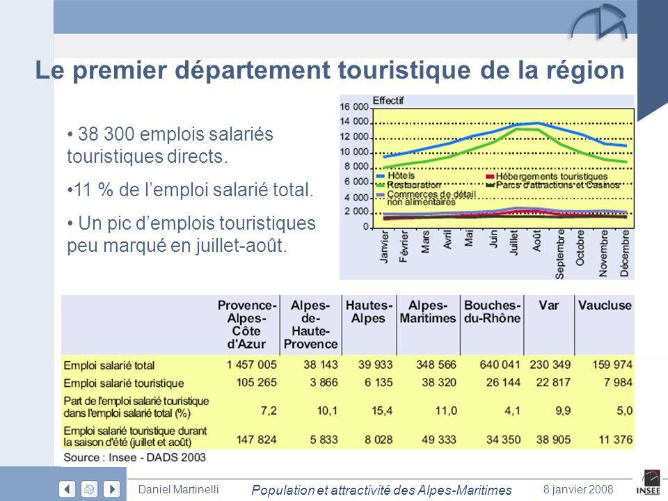 Page 26 Population et attractivité des Alpes-Maritimes Daniel Martinelli8 janvier 2008 Le premier département touristique de la région 38 300 emplois