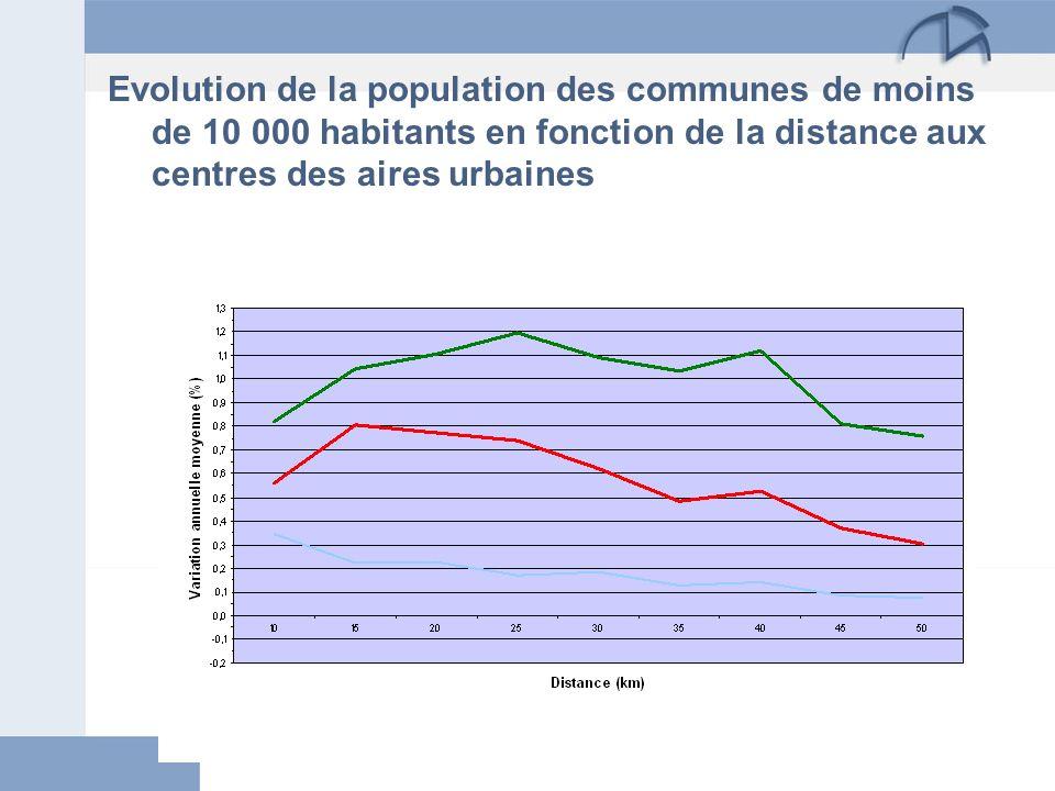 Evolution de la population des communes de moins de 10 000 habitants en fonction de la distance aux centres des aires urbaines