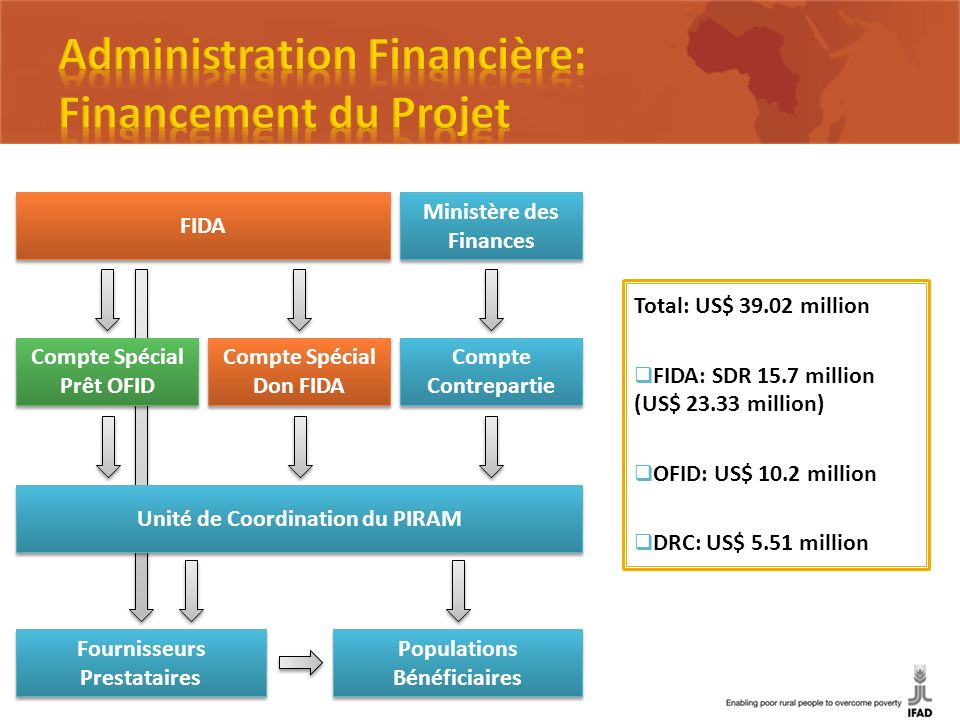 FIDA Compte Spécial Prêt OFID Compte Spécial Don FIDA Compte Contrepartie Ministère des Finances Unité de Coordination du PIRAM Fournisseurs Prestataires Populations Bénéficiaires Total: US$ 39.02 million FIDA: SDR 15.7 million (US$ 23.33 million) OFID: US$ 10.2 million DRC: US$ 5.51 million