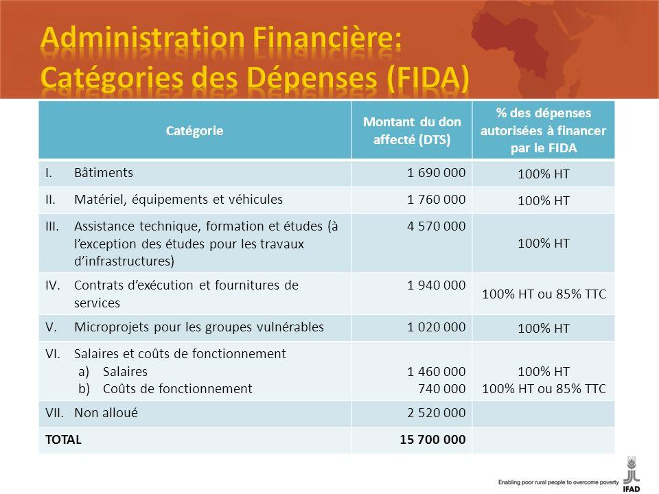 Catégorie Montant du don affecté (DTS) % des dépenses autorisées à financer par le FIDA I.Bâtiments1 690 000 100% HT II.Matériel, équipements et véhic
