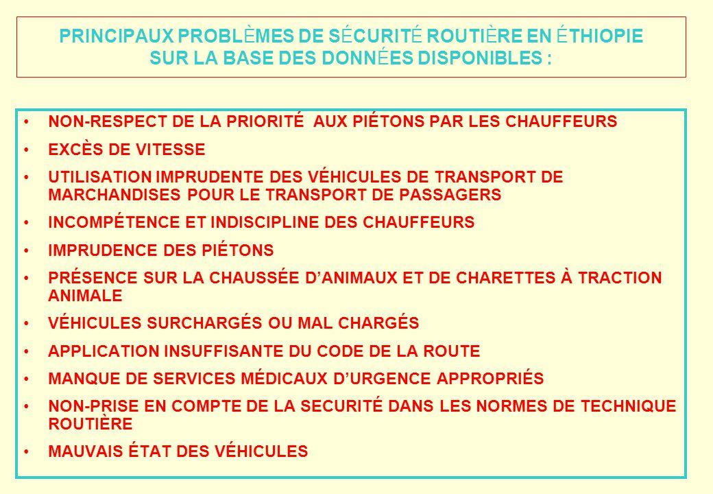 Blessures causées par les accidents selon la catégorie de véhicule - 200 400 600 800 1 000 1 200 Bus Camions<100qCamions>100q Camions-citernes Automob