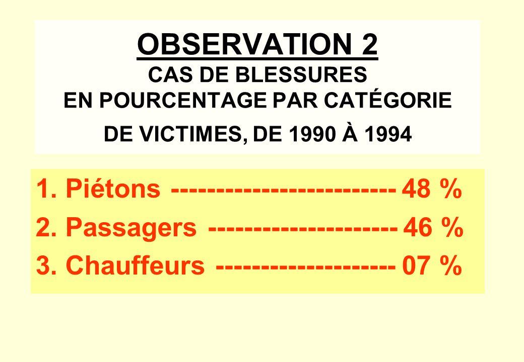 OBSERVATION 1 DE 1990 À 1994 LES ACCIDENTS AYANT PROVOQUÉ DES BLESSURES ÉTAIENT DUS AUX CAUSES SUIVANTES : 1. COLLISION AVEC UN PIÉTON ---------------