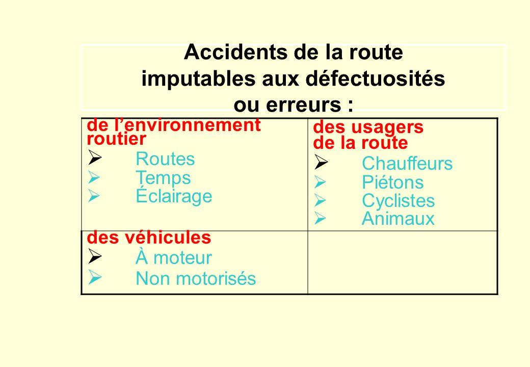 Aperçu des accidents de la route en Éthiopie En 1995 CE (2003 CG) Plus de 1 800 personnes sont mortes des suites daccidents de circulation Plus de 7 0